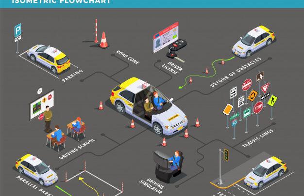 Zaključek usposabljanja voznika